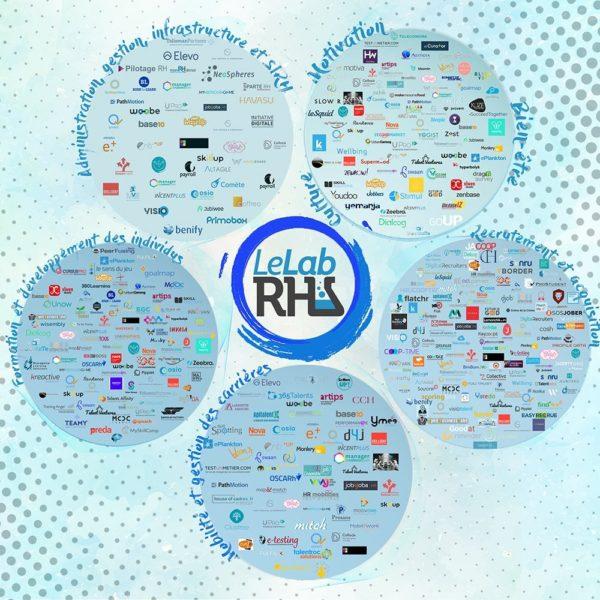 Le Mapping complet de l'écosystème RH